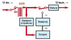 Line-Interactive (нормальный режим работы)