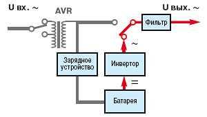 Line-Interactive (автономный режим работы)