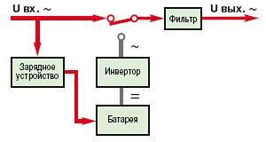 Off-Line (Standby) (нормальный режим работы)