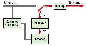 Off-Line (Standby) (автономный режим работы)