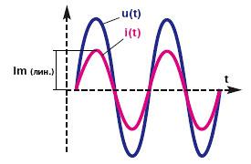 Крест-фактор нагрузки. Форма напряжения и тока на линейной нагрузке