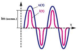 Крест-фактор нагрузки. Форма напряжения и тока на нелинейной нагрузке