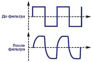 Форма напряжения на выходе инвертора, генерирующего прямоугольные импульсы