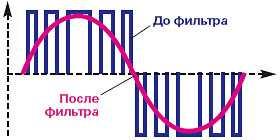 Форма напряжения на выходе инвертора с широтно-импульсной модуляцией (ШИМ)
