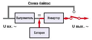 On-Line (автономный режим работы)