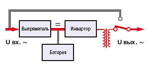 ИБП с выходным изолирующим трансформатором